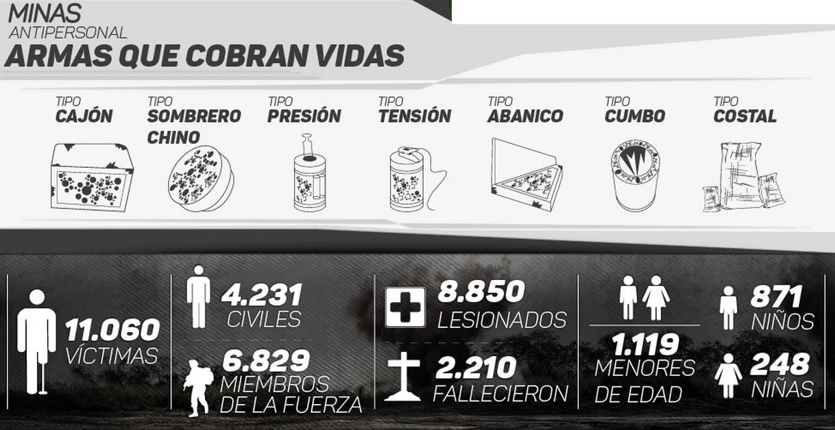 (Ejército de Colombia)