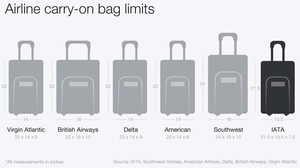 Así se reducirían los tamaños del equipaje de mano permitido en cabina si se adopta la recomendación de la IATA. Las medidas están en pulgadas.