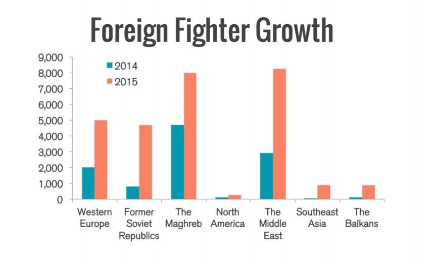 Las regiones de las que más proceden los combatientes extranjeros son Europa occidental y las exrepúblicas soviéticas. (Crédito: Soufan Group)