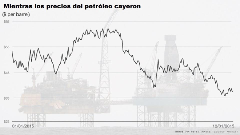 Precios-del-petróleo-EEUU-CNN