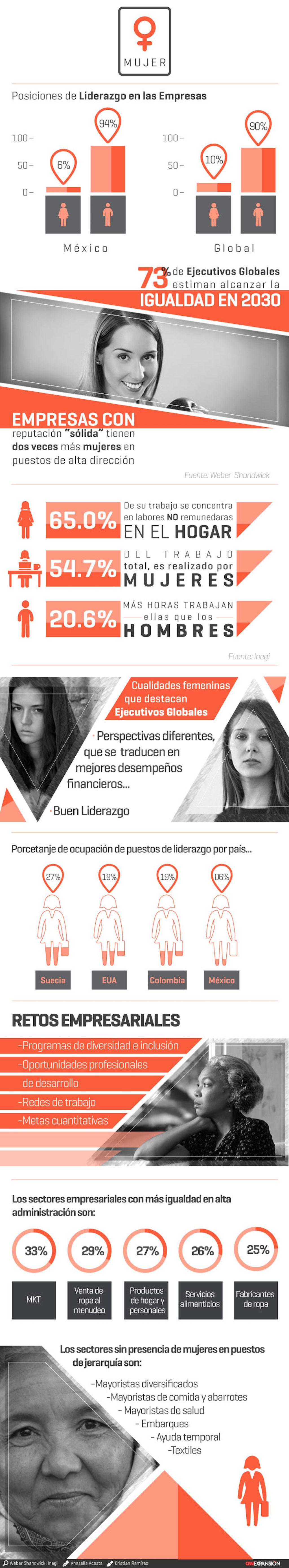 Gráfica-mujeres-Banco-Mundial-igualdad-CNN