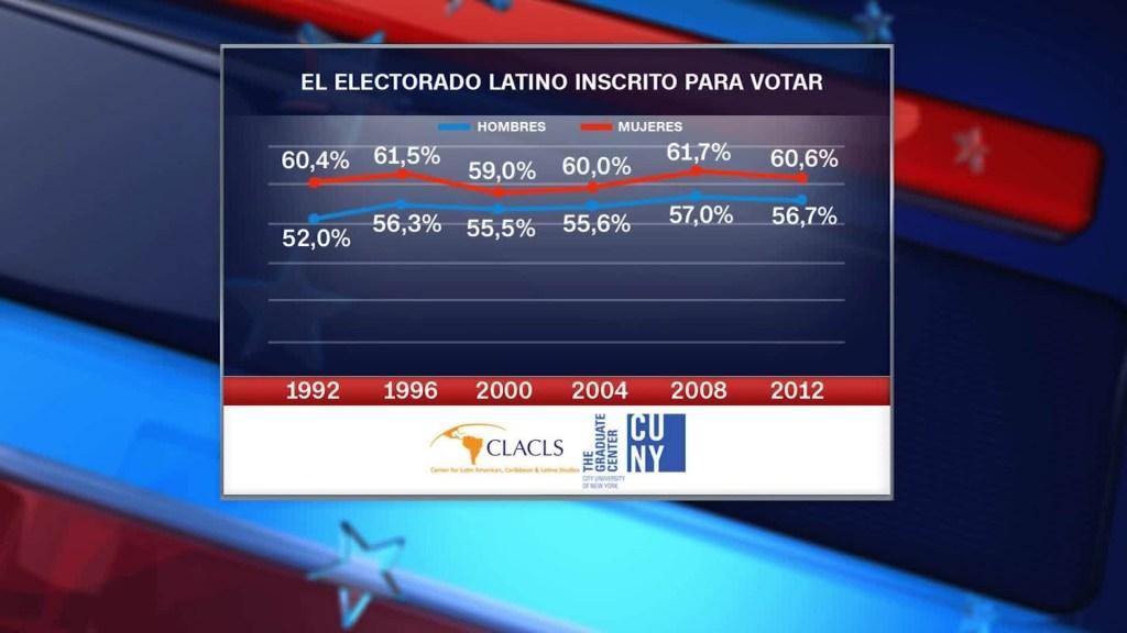 160922103528-cnnee-pkg-hurtado-cuny-7-papel-de-las-latinas-en-las-elecciones-eeuu-00030628