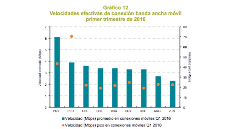 (Crédito: Informe 'Estado de la banda ancha en América Latina y el Caribe 2016' - CEPAL)