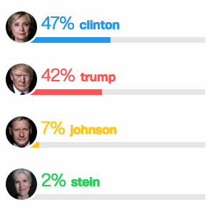 Encuesta de CNN/ORC