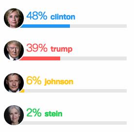 Resumen de encuestas de CNN