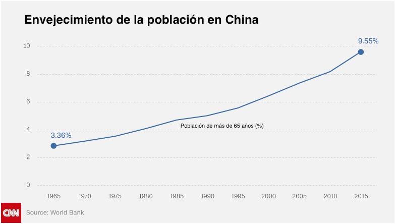 grafico-poblacion-adultos-china-world-bank-cnn