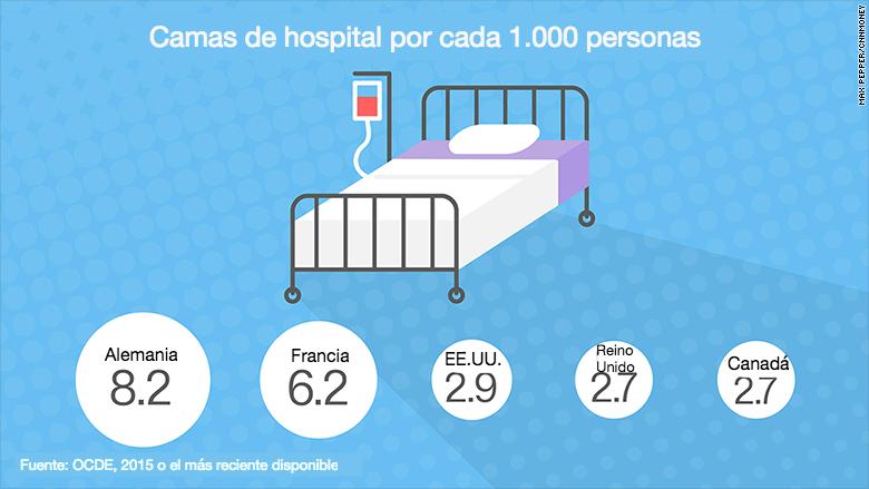 161031182254-healthcare-graphics-beds-780x439-esp