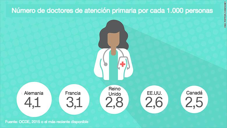 161031182943-healthcare-graphics-doctors-780x439-esp