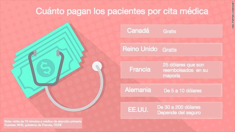 161102125141-healthcare-graphics-copay-780x439-esp