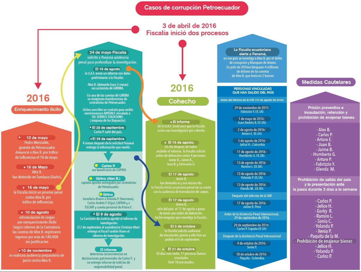 infografia-petroecuador
