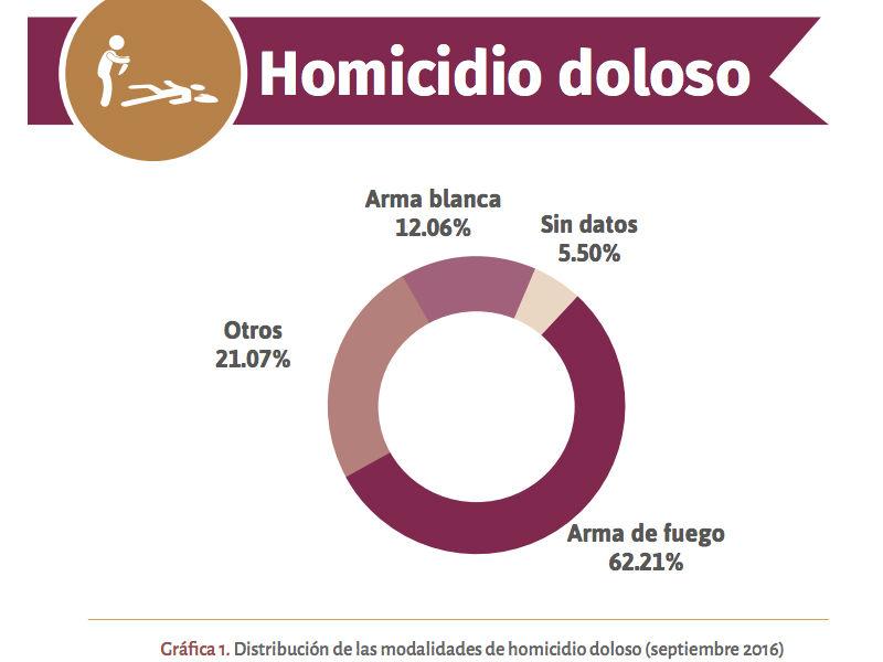 modalidad-homicidios
