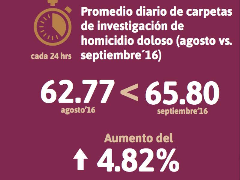 Gráfica tomada del Reporte sobre delitos de alto impacto septiembre 2016 –Observatorio Nacional Ciudadano