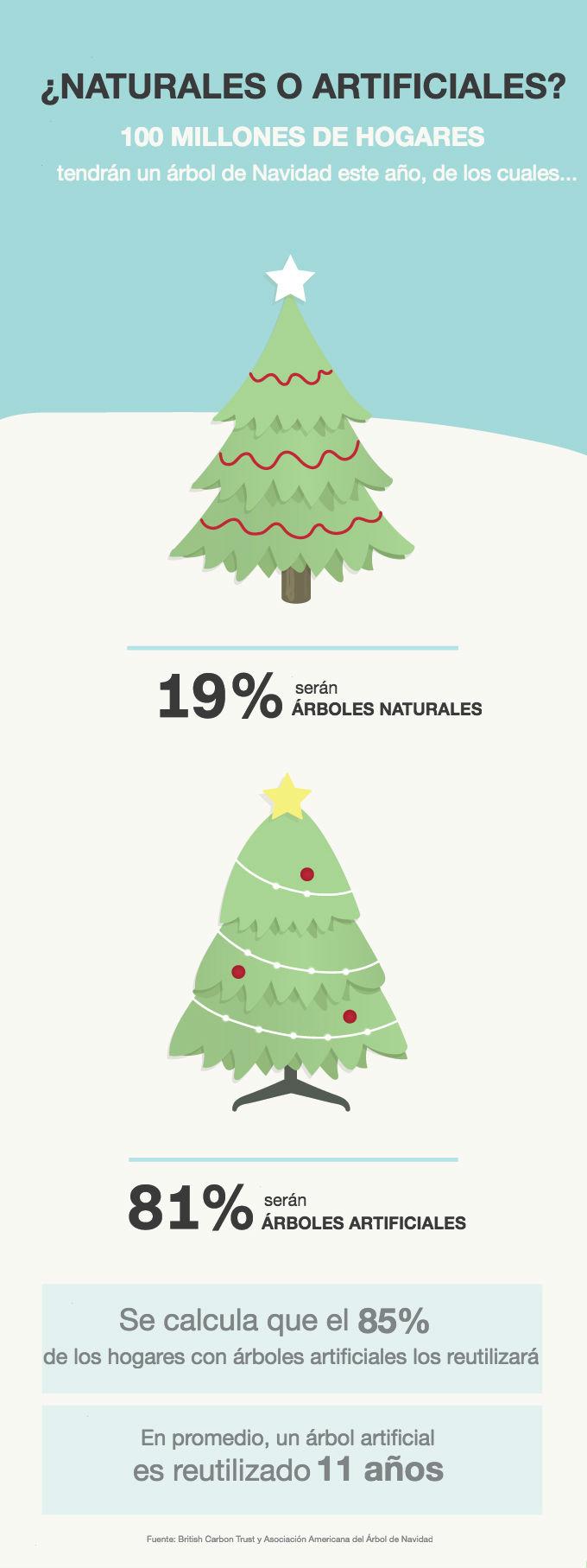 infografia-arboles-de-navidad1