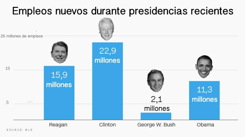 infografa-empleos-presidentes-recientes