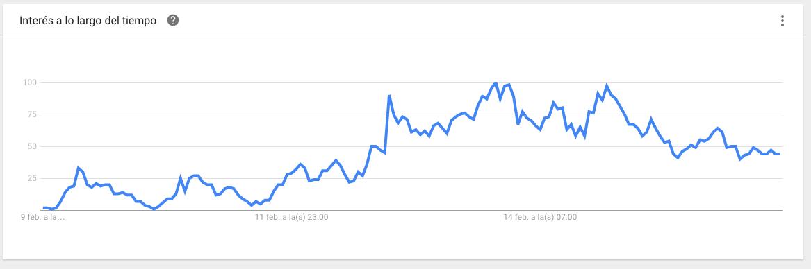 Búsqueda del término 'Trash Dove' en los últimos siete días. (Crédito: Google Trends)