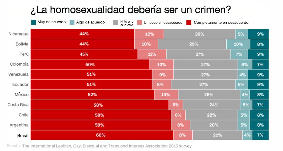homosexualidad-un-crimen-cnn