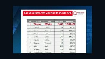 Tijuana: la ciudad más violenta del mundo