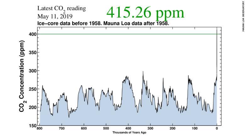 CO2 atmósfera niveles