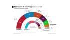España celebrará una triple jornada electoral