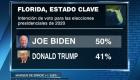 Estos candidatos le ganarían a Trump en la Florida, según encuesta