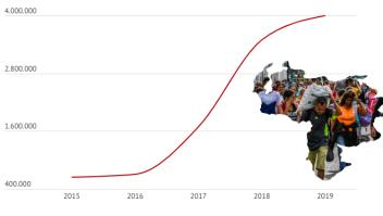 Éxodo migración refugiados venezolanos ACNUR