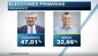 Alberto Fernández se impone por casi 15 puntos a Mauricio Macri