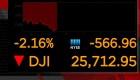 El Dow Jones se desploma en su apertura