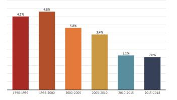 Crecimiento promedio anual población hispana EE.UU.
