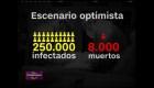 Posibles escenarios del impacto del covid-19 en Argentina