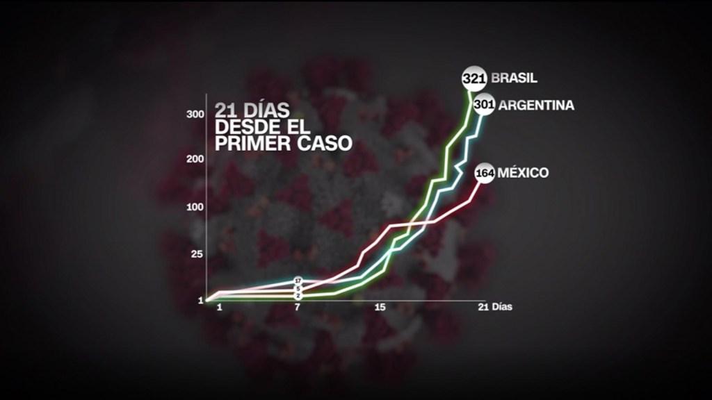 La evolución de los casos de covid-19 en Argentina, México, Brasil y EE.UU.