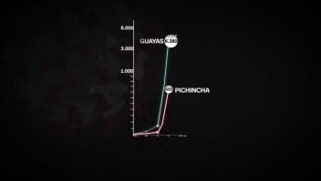 Ecuador: así ha impactado el coronavirus a Guayas