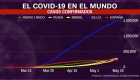 Los 5 países con más casos de coronavirus