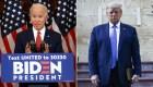 Encuesta: Biden aumenta su ventaja frente a Trump