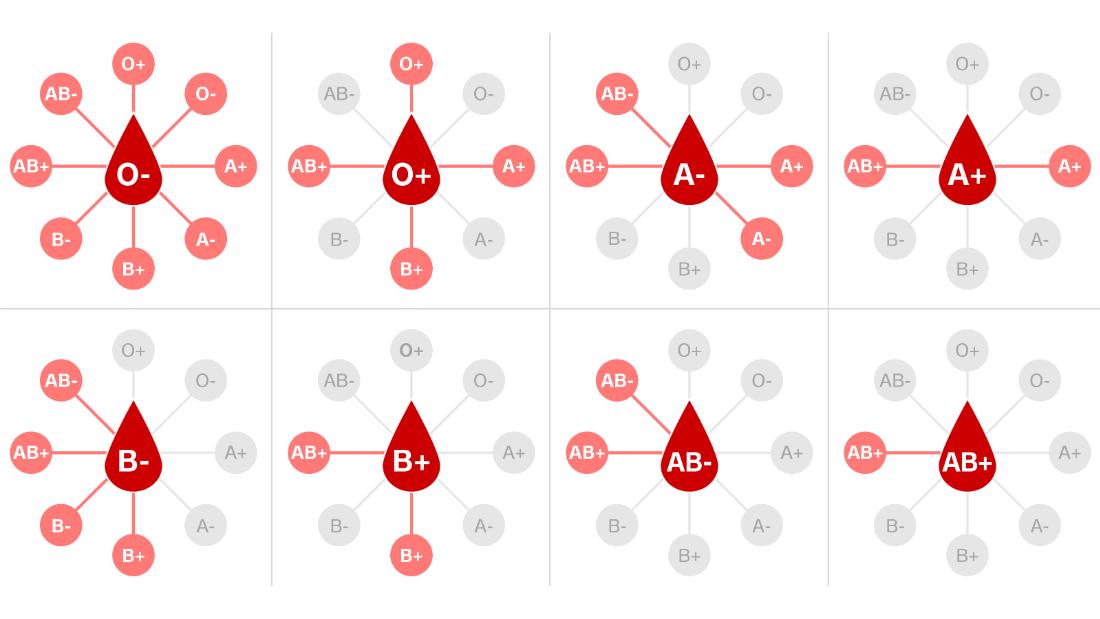 Por qué tenemos diferentes tipos de sangre y cómo influyen en la infección por coronavirus