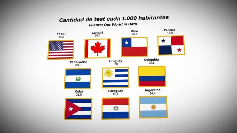 Países de América que han hecho más pruebas de covid-19