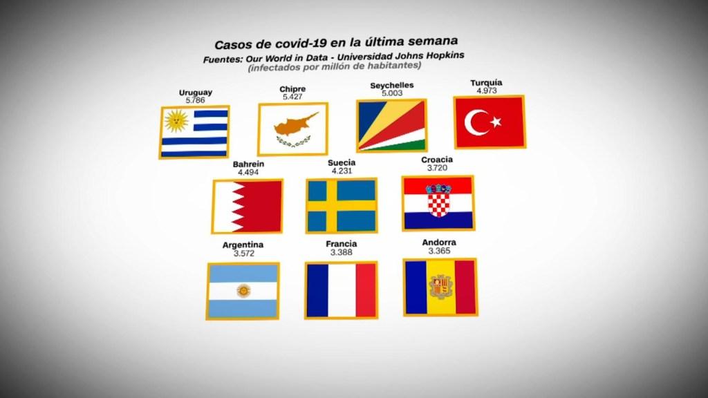 Covid-19: países con más casos por millón de habitantes