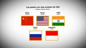 Los países que generan más emisiones de CO2