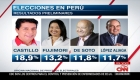 Segunda vuelta en Perú, ¿cuándo se sabrán los candidatos?