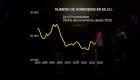 Histórico crecimiento de la tasa de homicidios en EE.UU.